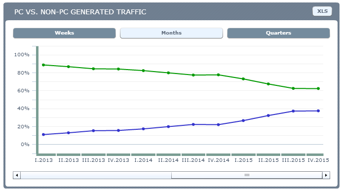 Croatia - PC vs NON-PC traffic. Source: Ranking.pl