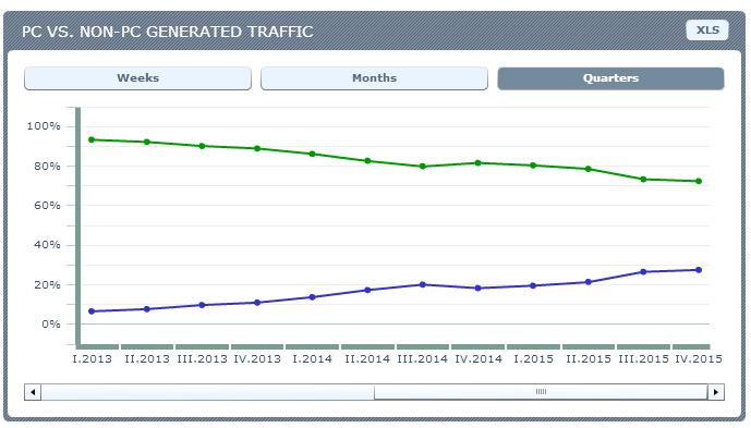 Lithuania - PC vs NON-PC traffic. Source: Ranking.pl