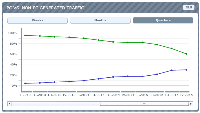 Turkey - PC vs NON-PC traffic. Source: Ranking.pl